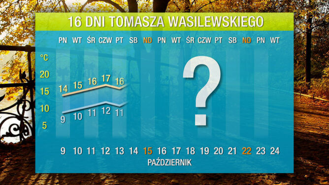 Pogoda na 16 dni: mamy jeszcze szanse nawet na 20 stopni