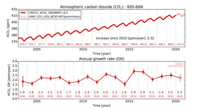 Stężenie dwutlenku węgla w latach 2003-2020 (University of Bremen for Copernicus Climate Change Service and Copernicus Atmosphere Monitoring Service/ECMWF)
