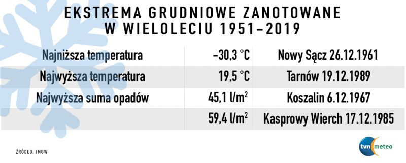 Ekstrema grudniowe zanotowane w wieloleciu 1951-2019 (IMGW)